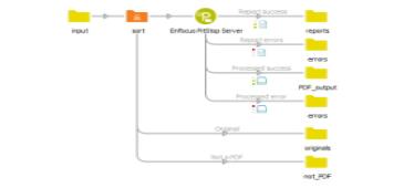 Enfocus PitStop Server беше обновен с изобилие от функции за автоматични действия