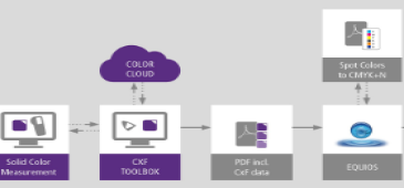 Нова технология на CGS ORIS и SCREEN за работа със Spot цветове