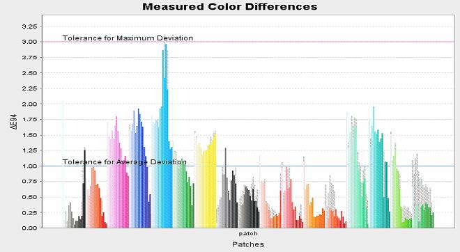 Причини за разликите в сертифицирани цветни проби