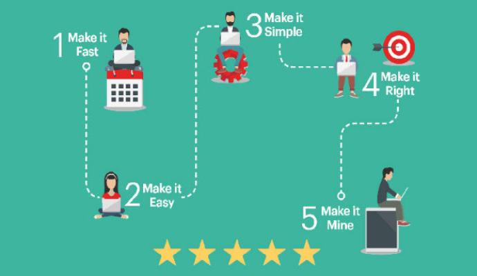 Порталът предоставящ отлично преживяване на клиентите