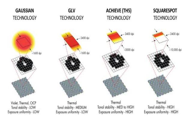 Сравнение между видовете архитектури на CtP експонаторите