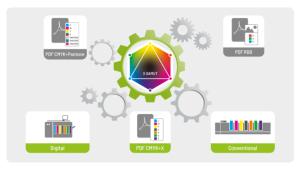 Как се постига точно конвертиране на спот цветове за правилни цветни проби за печат на опаковки