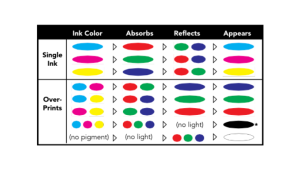 Какво представлява субтрактивният цветови модел, известен като CMYK?