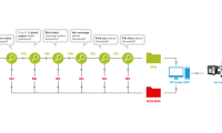 HP Indigo EPM Preflight Solution - автоматизация на обработка на файлове за печат на HP Indigo